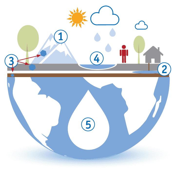 Lebensquelle Wasser